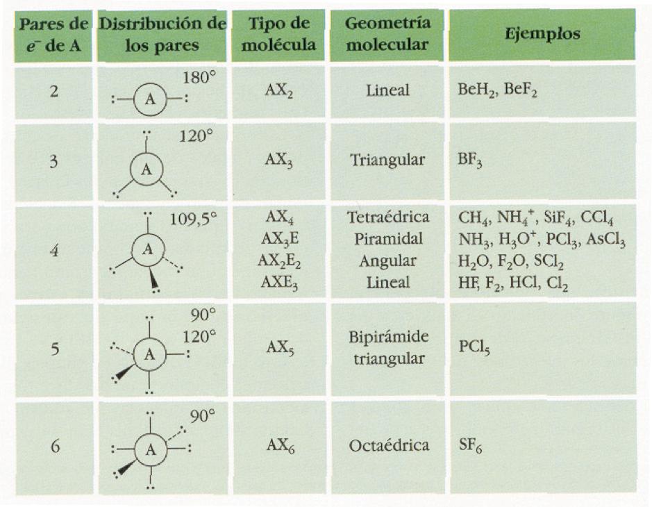 geometria de las moleculas y sus propiedades: