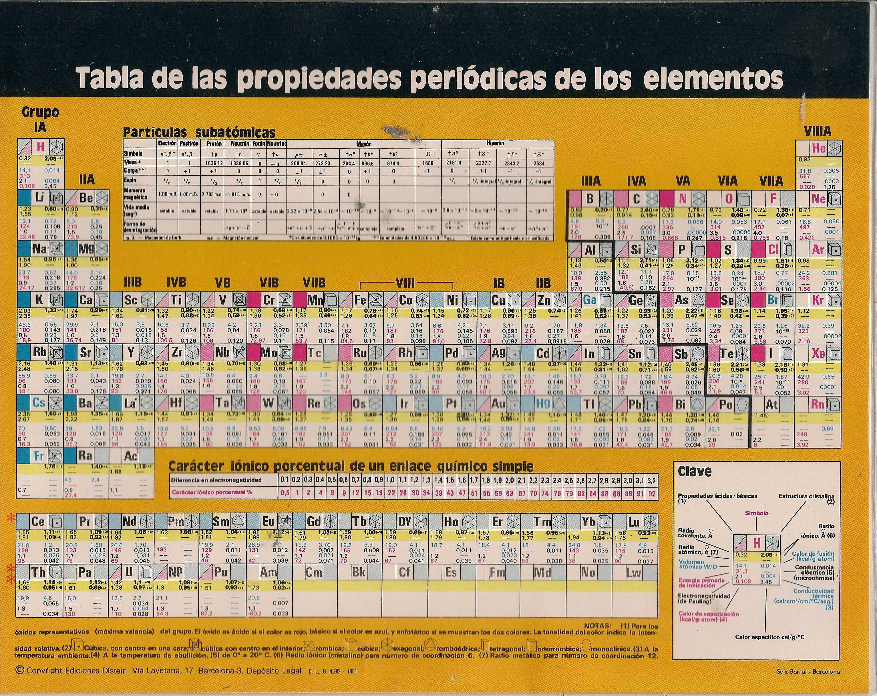 estructura atmica tabla peridica - Tabla Periodica En Word