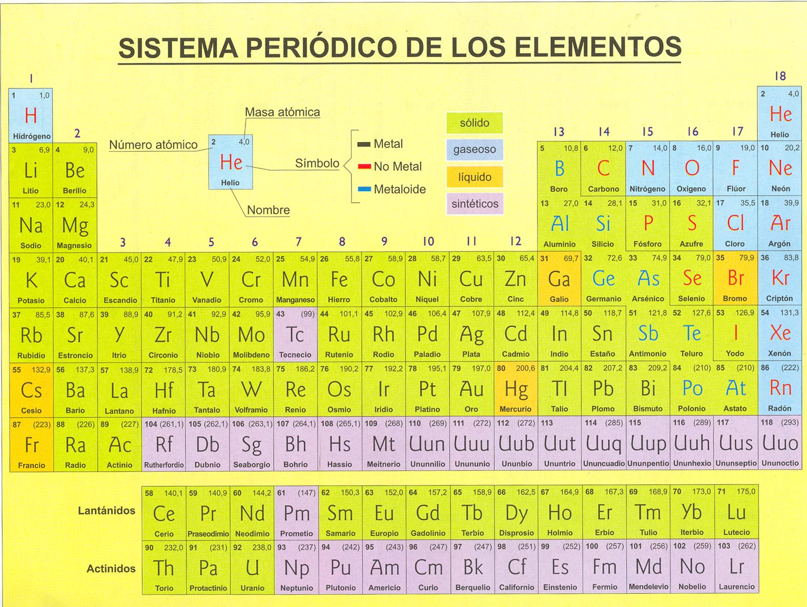Tabla periodica profesor jano es vctor m vitoria una tabla peridica urtaz Image collections